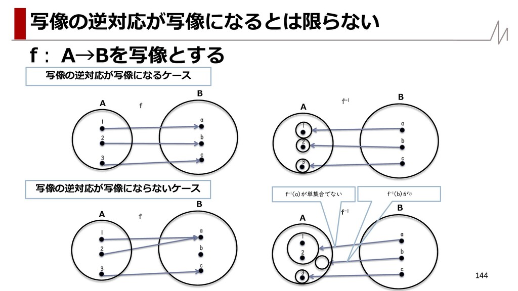 f: A→Bを写像とする 144 写像の逆対応が写像になるとは限らない A B f 1 2 a...