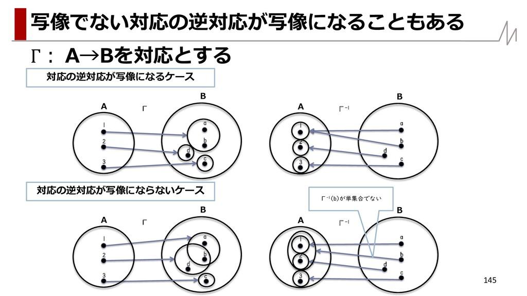 Γ: A→Bを対応とする 145 写像でない対応の逆対応が写像になることもある A B Γ 1...