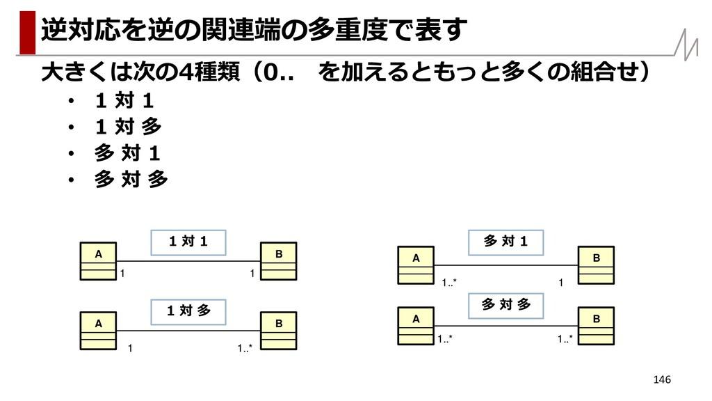 大きくは次の4種類(0.. を加えるともっと多くの組合せ) • 1 対 1 • 1 対 多 •...