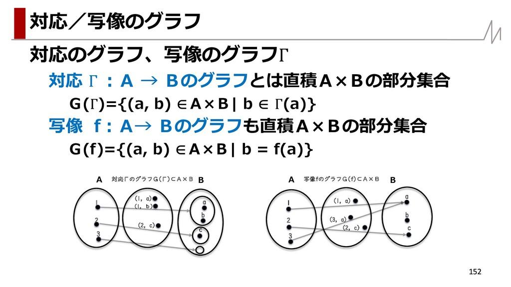 対応のグラフ、写像のグラフΓ 対応 Γ :A → Bのグラフとは直積A×Bの部分集合 G(Γ)...
