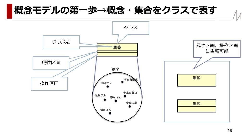 16 概念モデルの第一歩→概念・集合をクラスで表す 顧客 田原さん 近藤さん 松田さん 野村さ...
