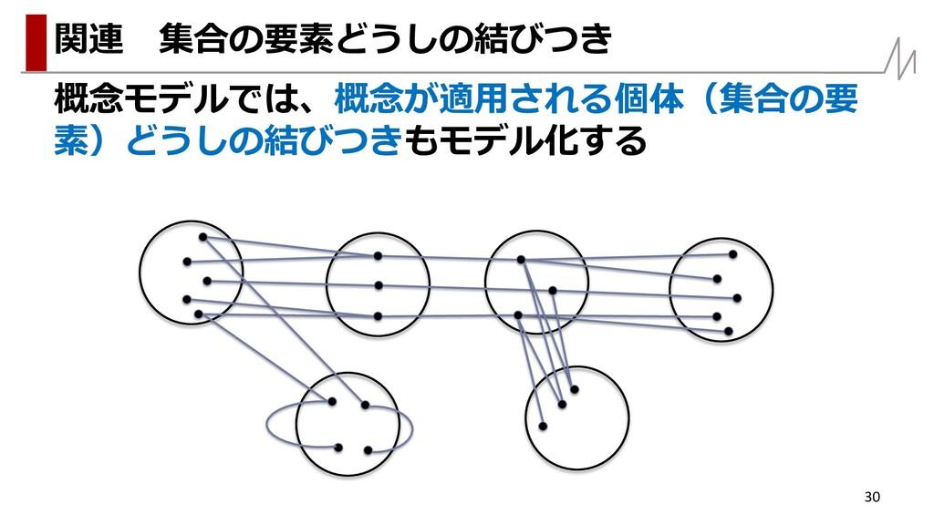 概念モデルでは、概念が適用される個体(集合の要 素)どうしの結びつきもモデル化する 30 関連...
