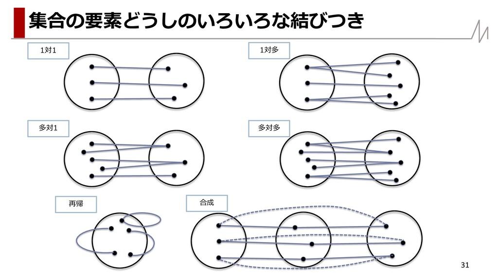 31 集合の要素どうしのいろいろな結びつき 1対1 1対多 多対1 多対多 再帰 合成