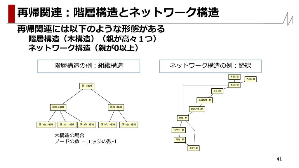 再帰関連には以下のような形態がある 階層構造(木構造)(親が高々1つ) ネットワーク構造(親が...
