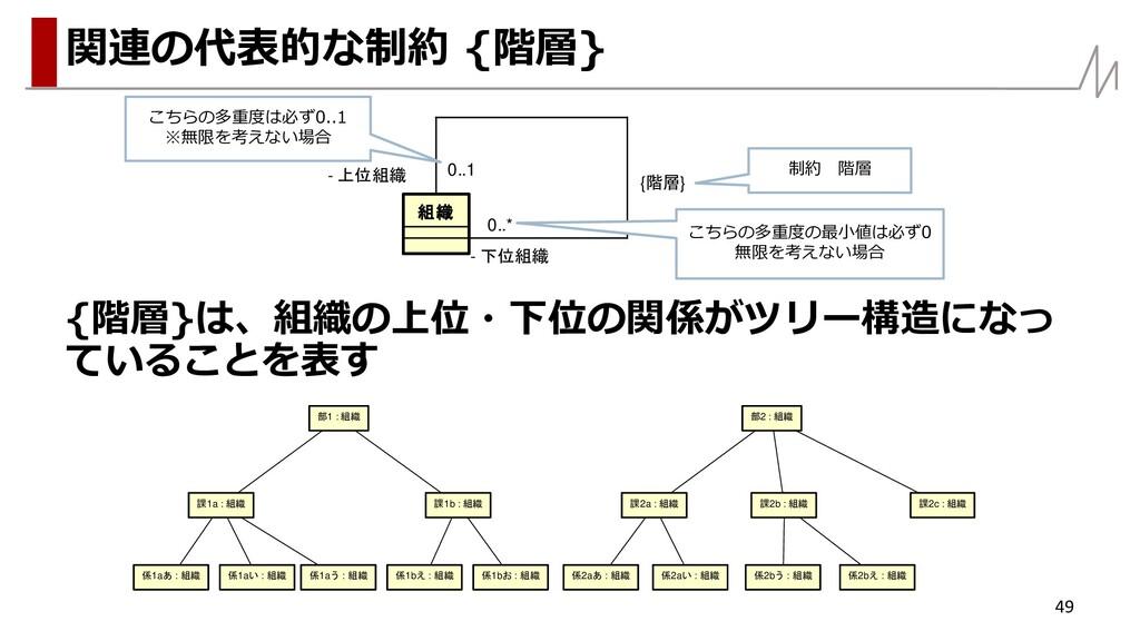 {階層}は、組織の上位・下位の関係がツリー構造になっ ていることを表す 49 関連の代表的な制...