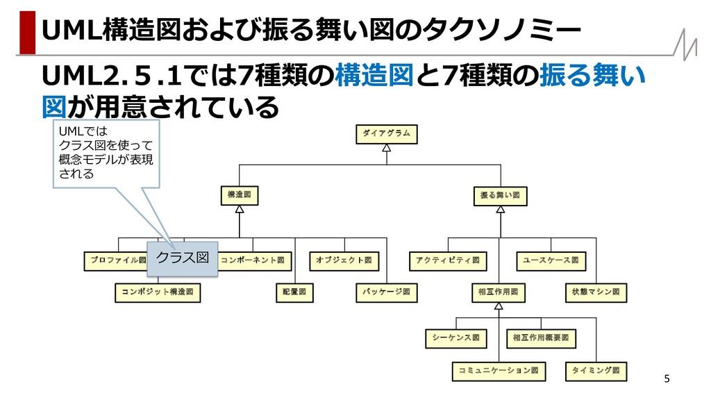 UML2.5.1では7種類の構造図と7種類の振る舞い 図が用意されている 5 UML構造図およ...