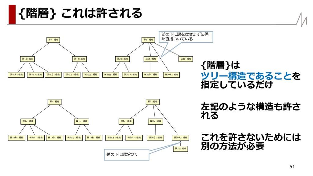 {階層}は ツリー構造であることを 指定しているだけ 左記のような構造も許さ れる これを許さ...