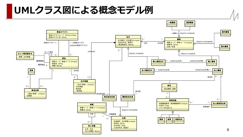 6 UMLクラス図による概念モデル例 - 注文番号 : 注文番号 {unique} - / 販...