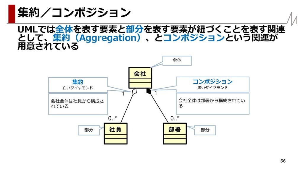 UMLでは全体を表す要素と部分を表す要素が紐づくことを表す関連 として、集約(Aggregat...
