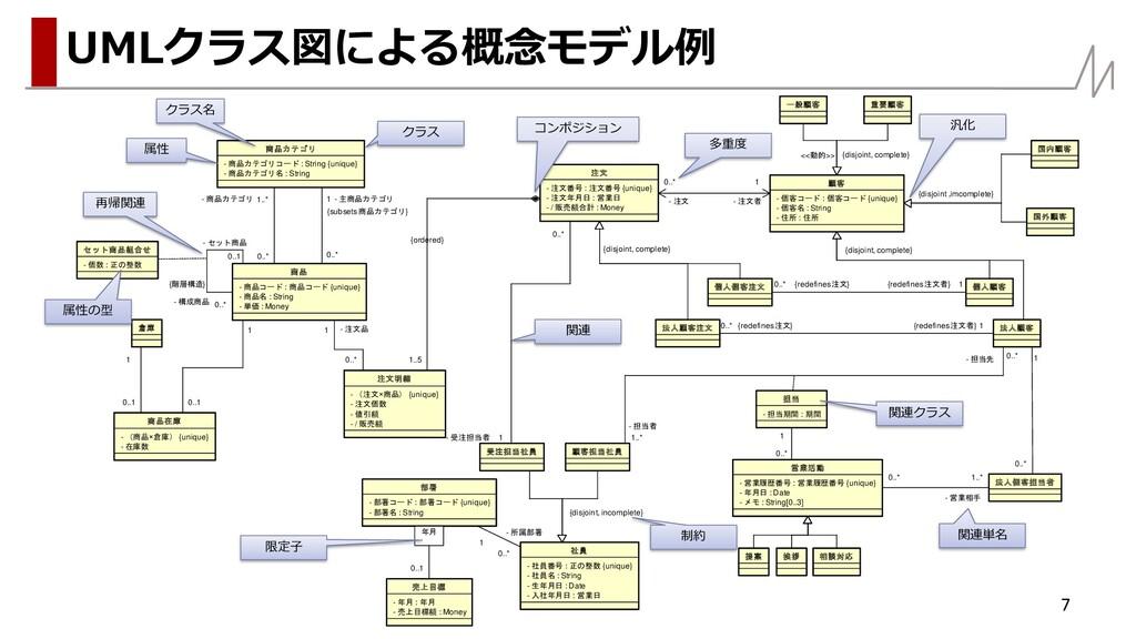 7 UMLクラス図による概念モデル例 - 注文番号 : 注文番号 {unique} - / 販...