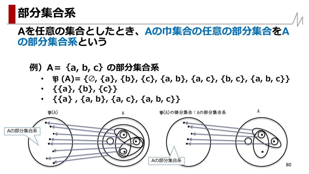 Aを任意の集合としたとき、Aの巾集合の任意の部分集合をA の部分集合系という 例)A={a, ...