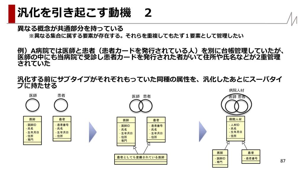 異なる概念が共通部分を持っている ※異なる集合に属する要素が存在する。それらを重複してもたず1...