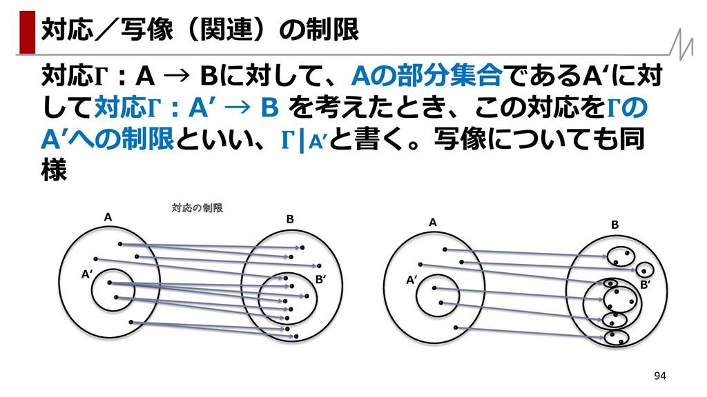 対応:A → Bに対して、Aの部分集合であるA'に対 して対応:A' → B を考えたとき、こ...