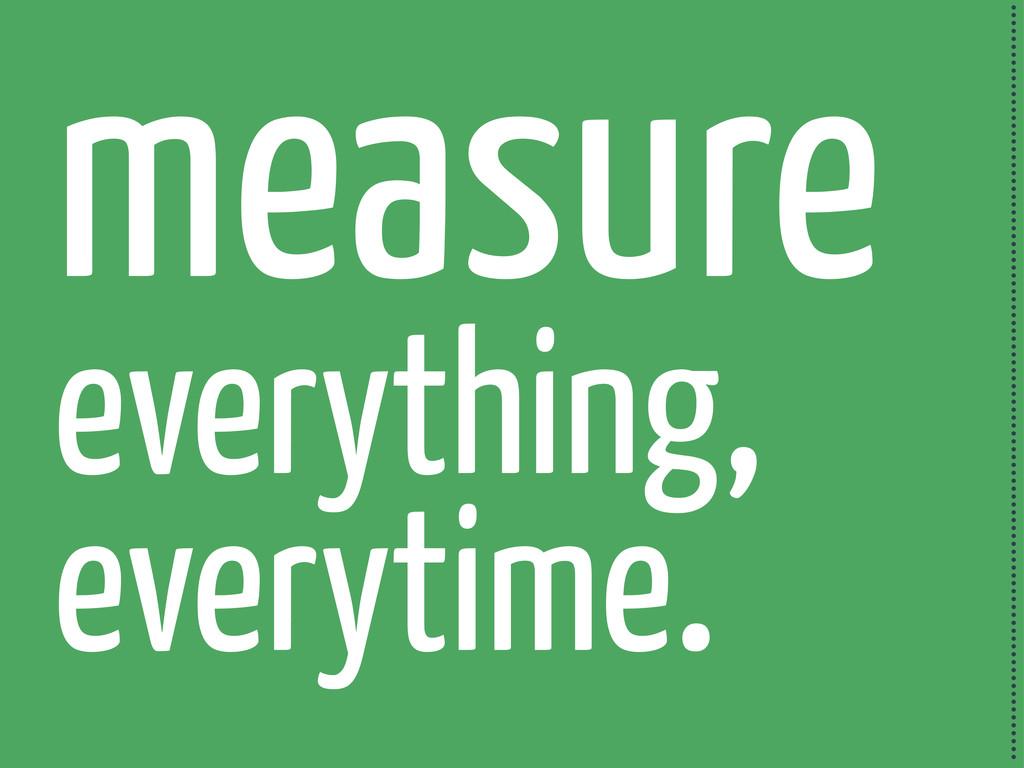 measure everything, everytime. ...................