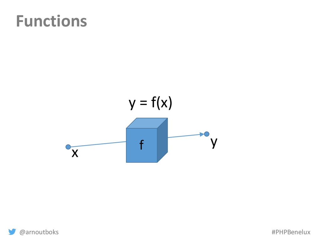 @arnoutboks #PHPBenelux Functions x y y = f(x) f
