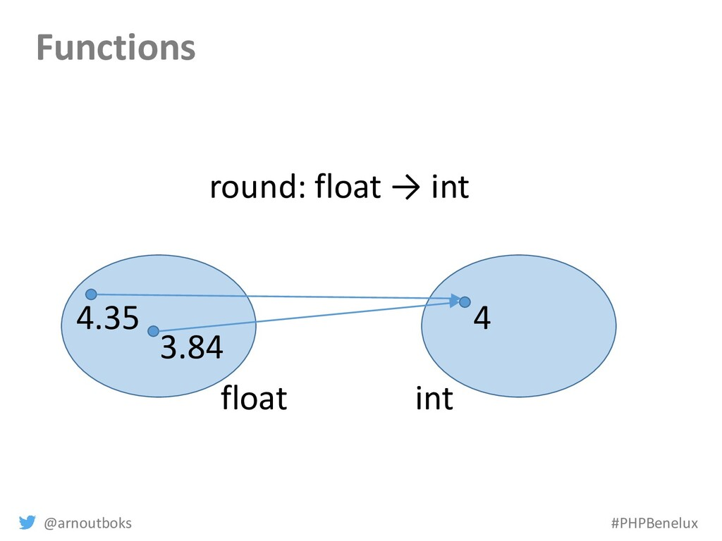 @arnoutboks #PHPBenelux Functions float int 3.8...