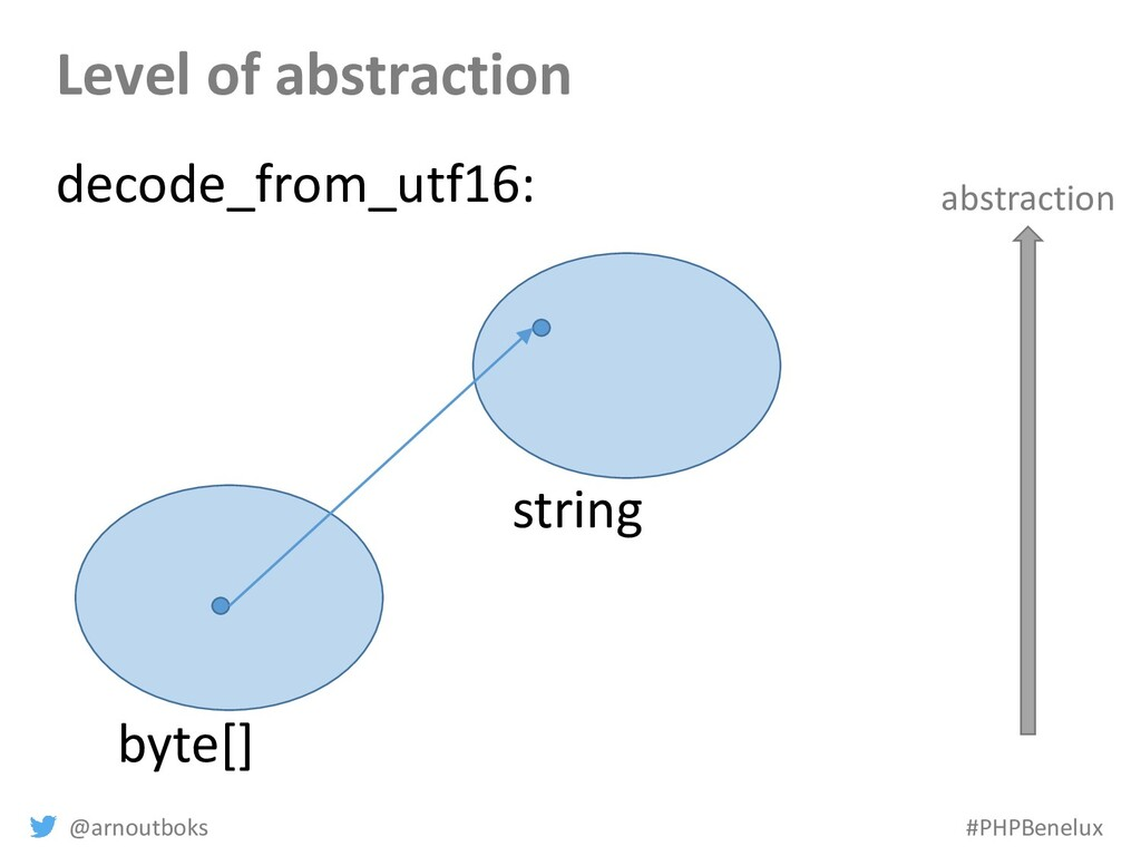 @arnoutboks #PHPBenelux Level of abstraction by...