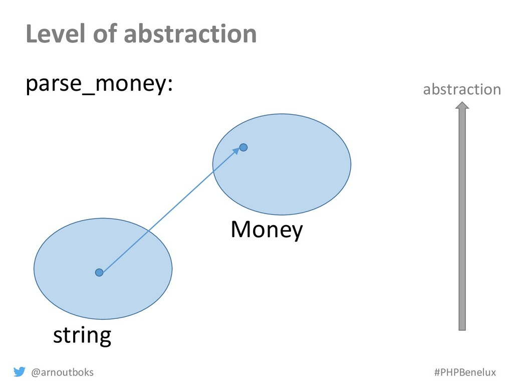 @arnoutboks #PHPBenelux Level of abstraction st...