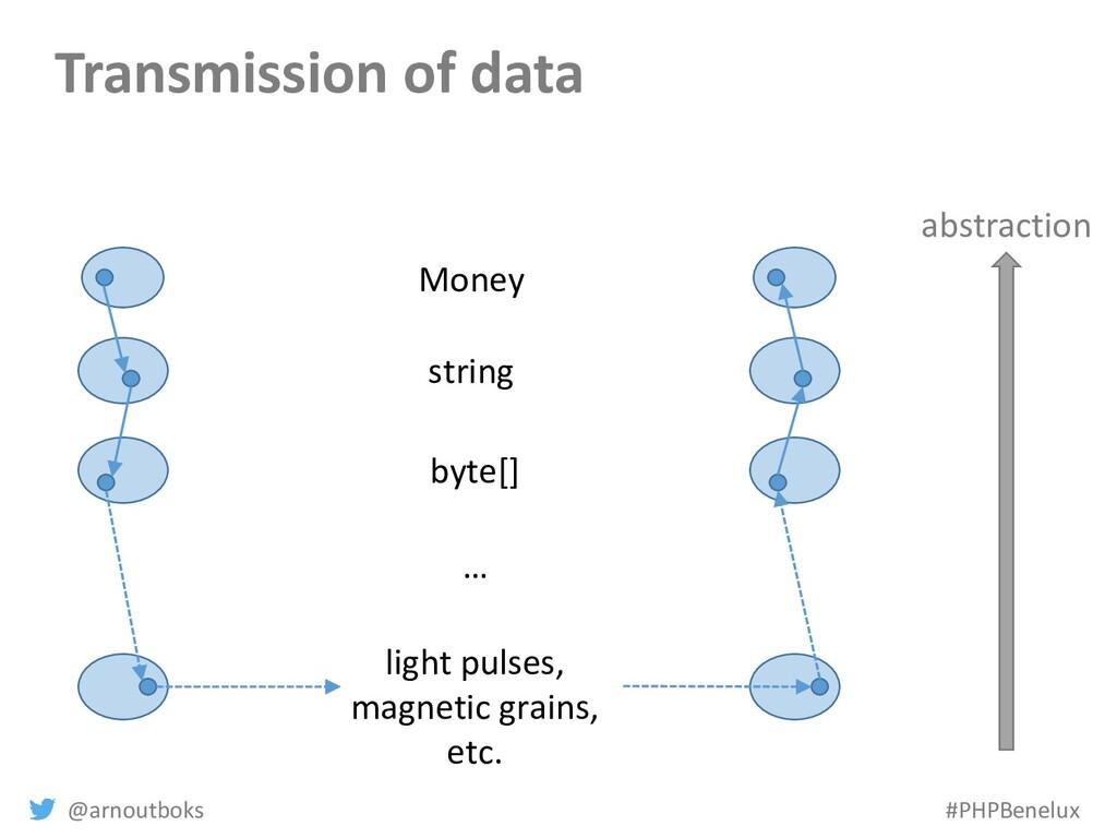 @arnoutboks #PHPBenelux Transmission of data Mo...