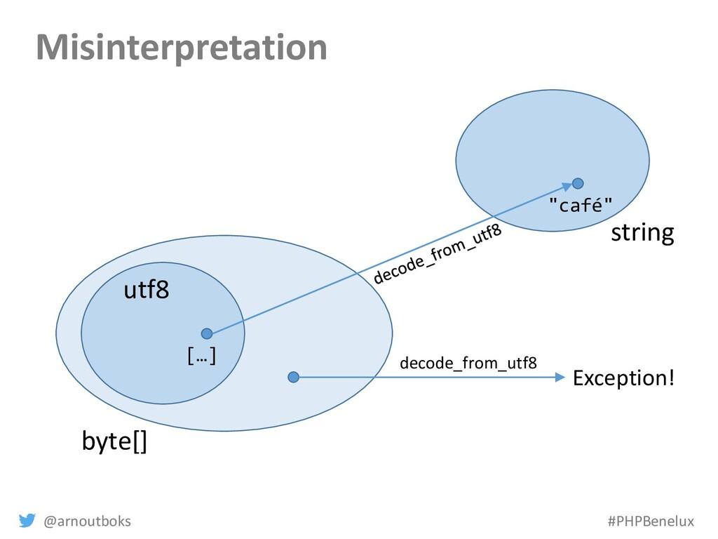 @arnoutboks #PHPBenelux Misinterpretation byte[...