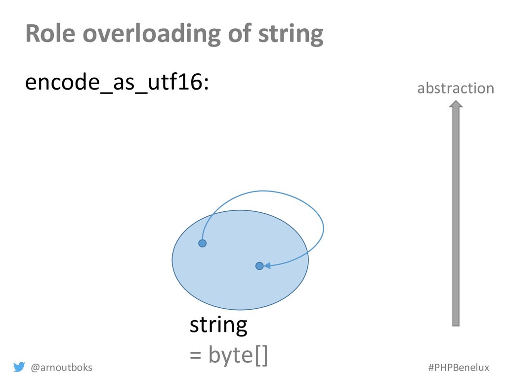 @arnoutboks #PHPBenelux Role overloading of str...
