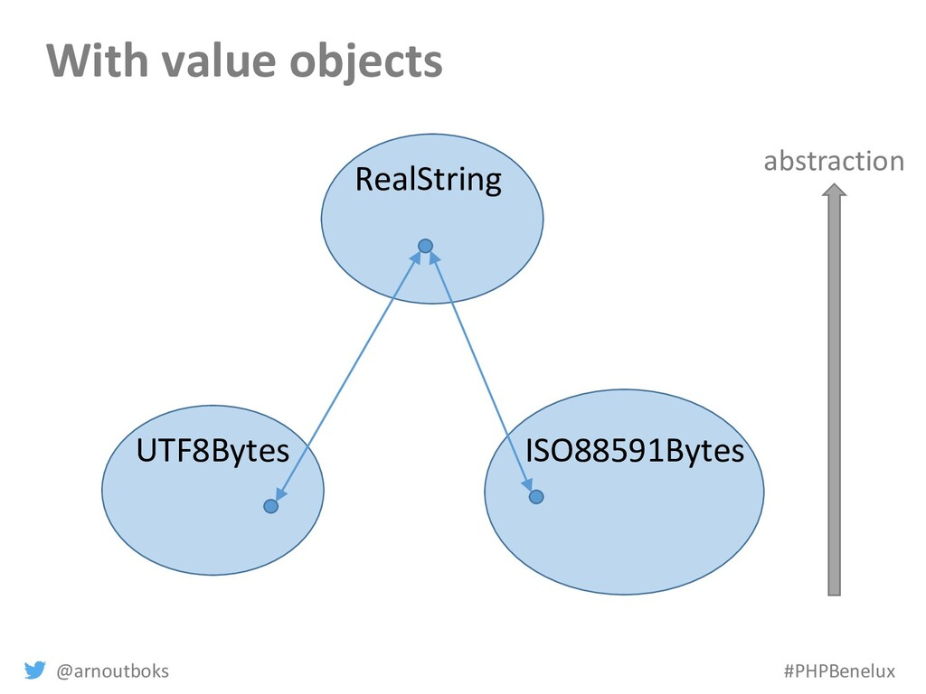 @arnoutboks #PHPBenelux With value objects abst...