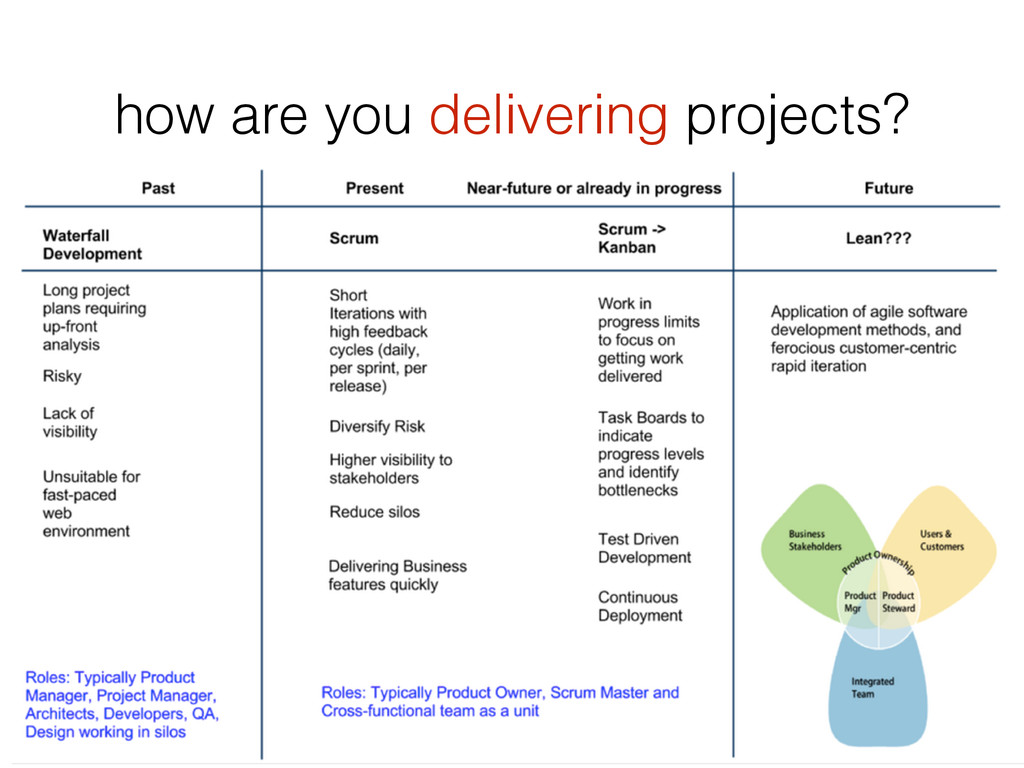 how are you delivering projects?