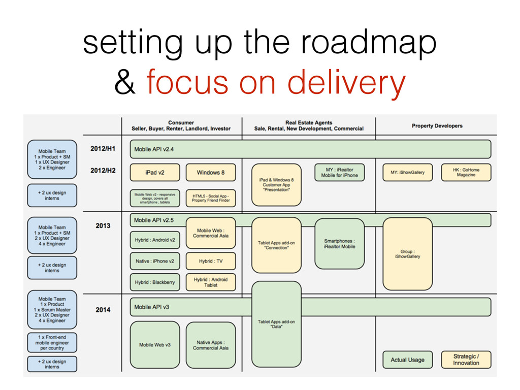 setting up the roadmap & focus on delivery
