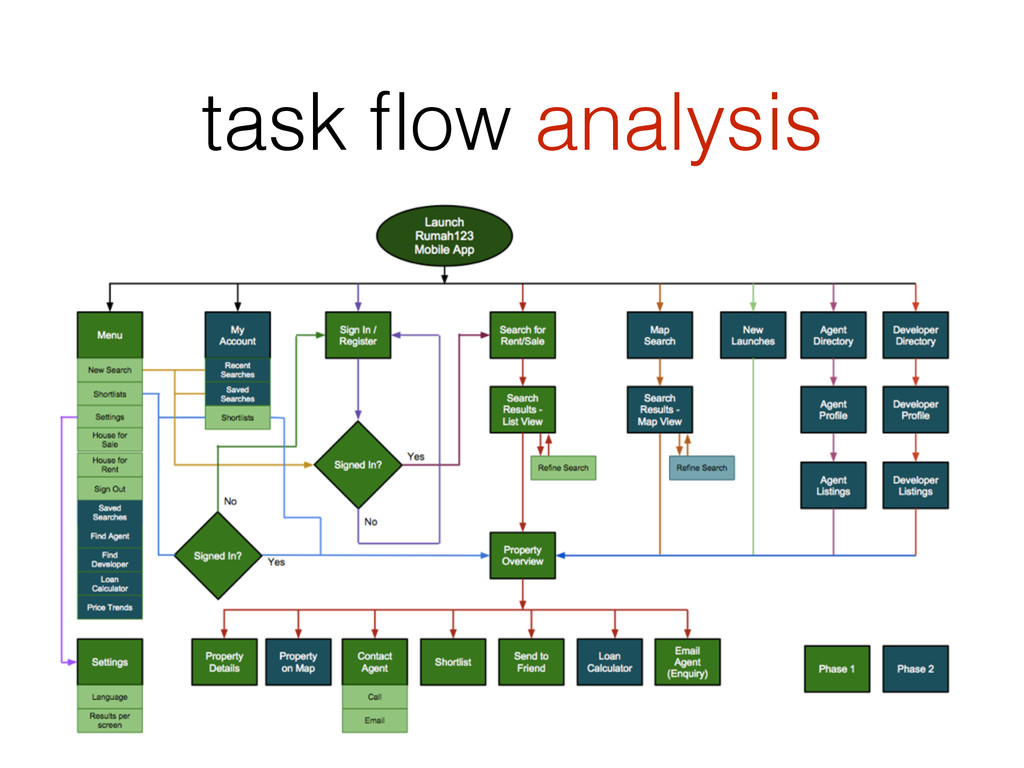 task flow analysis