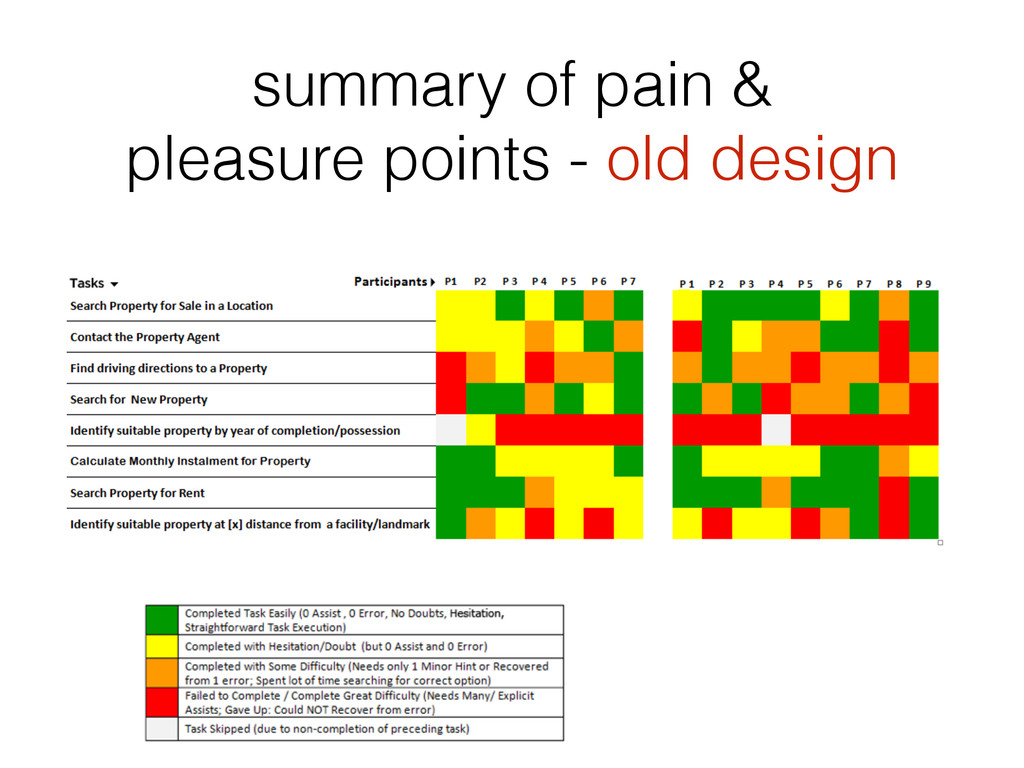 summary of pain & pleasure points - old design