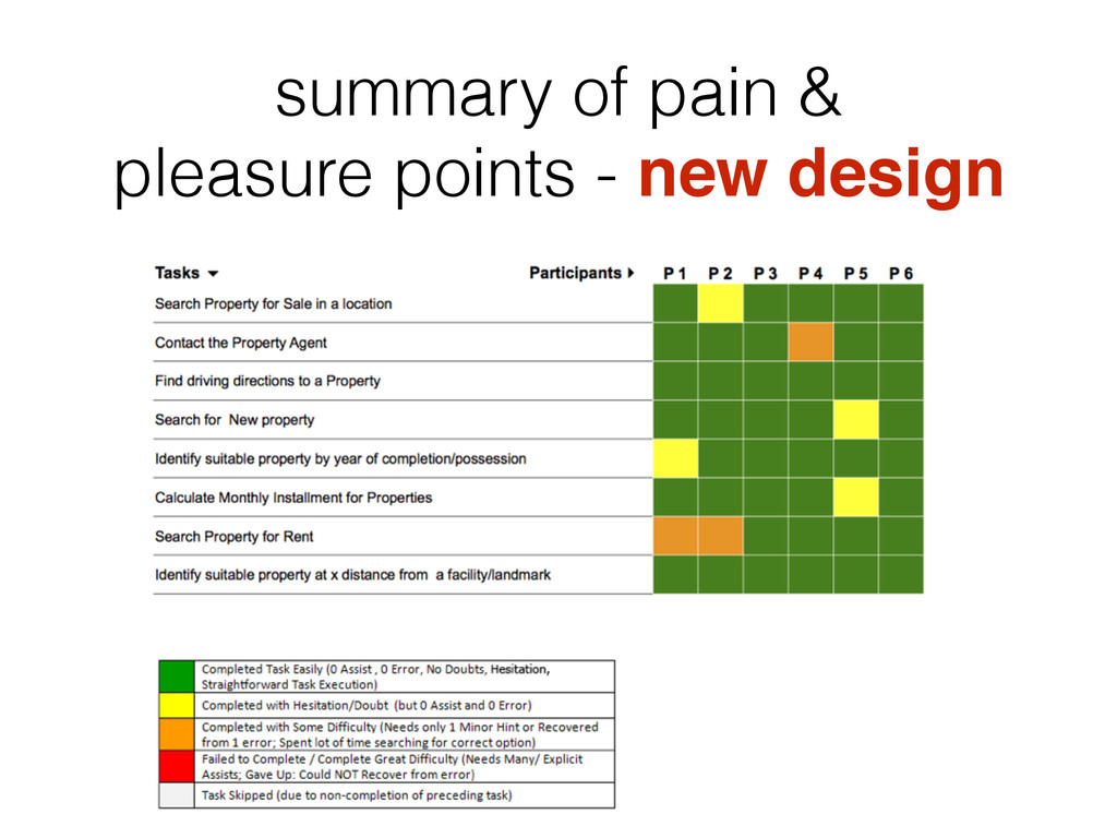 summary of pain & pleasure points - new design