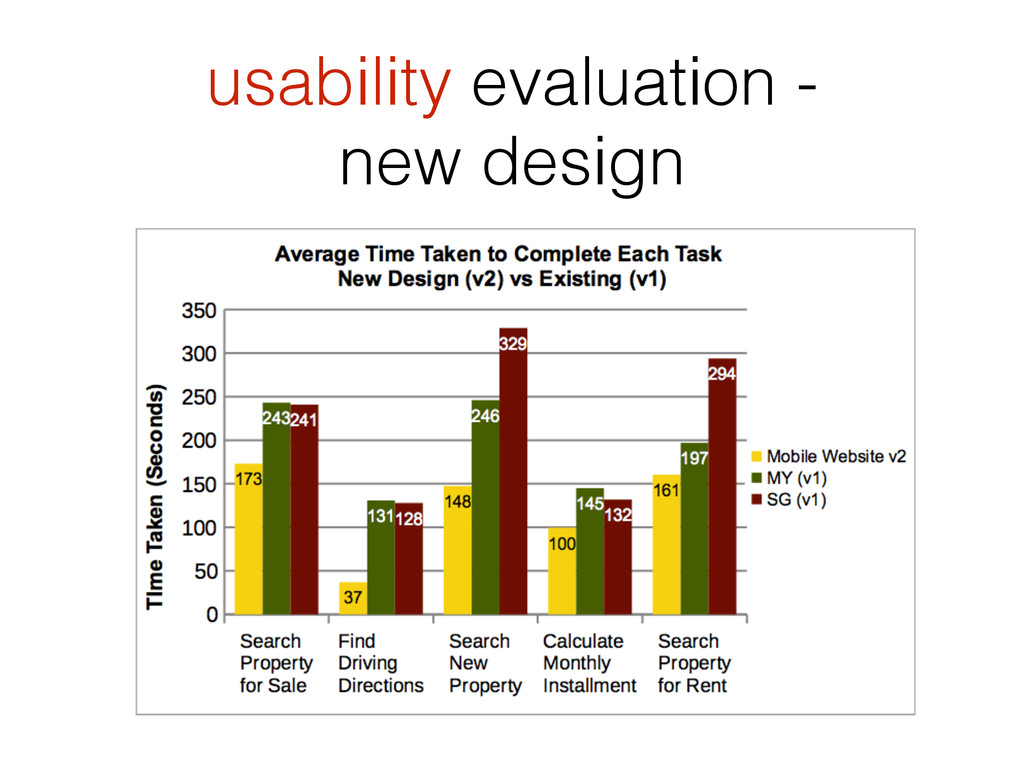 usability evaluation - new design