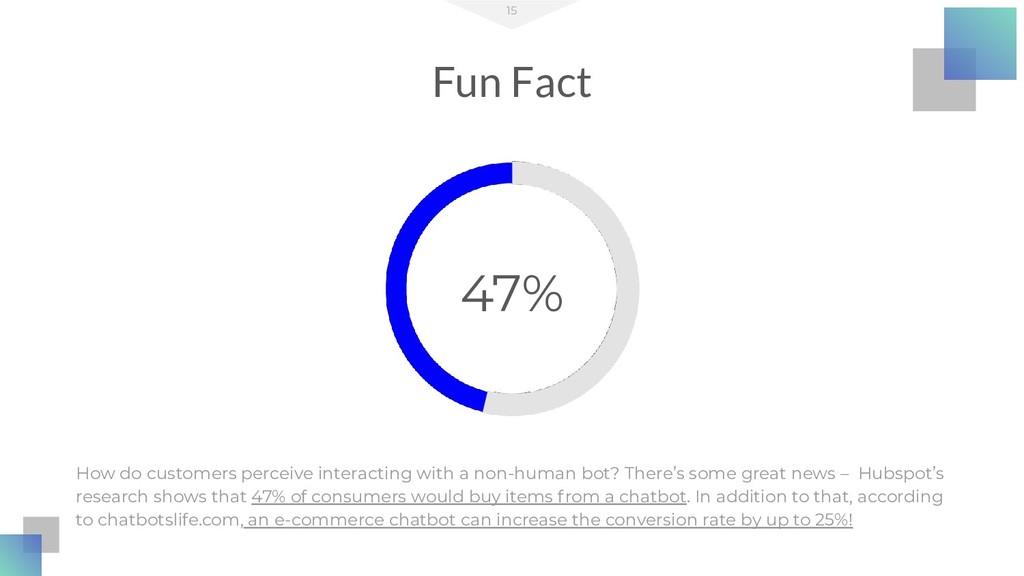 Fun Fact 15 How do customers perceive interacti...