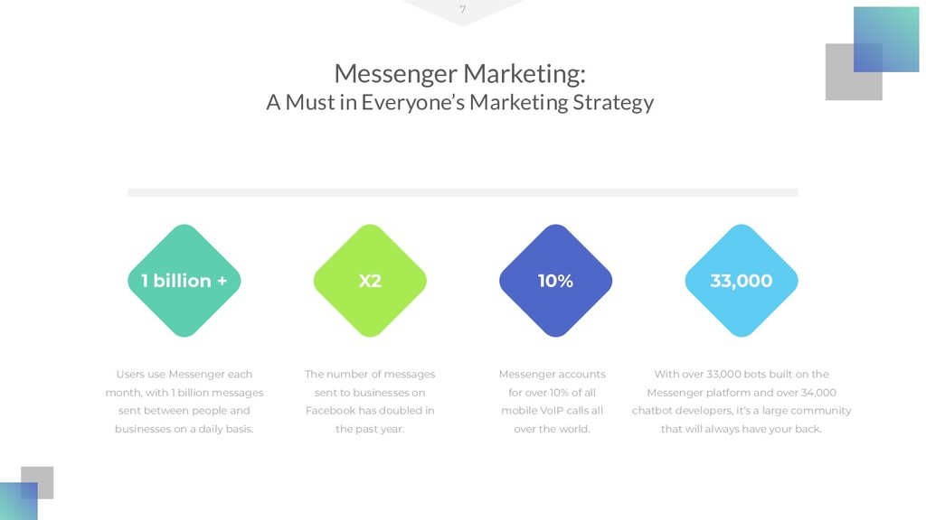 Messenger Marketing: A Must in Everyone's Marke...