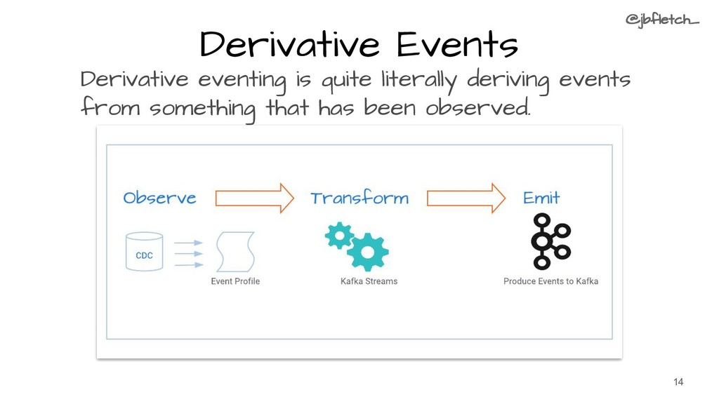 Derivative Events Derivative eventing is quite ...
