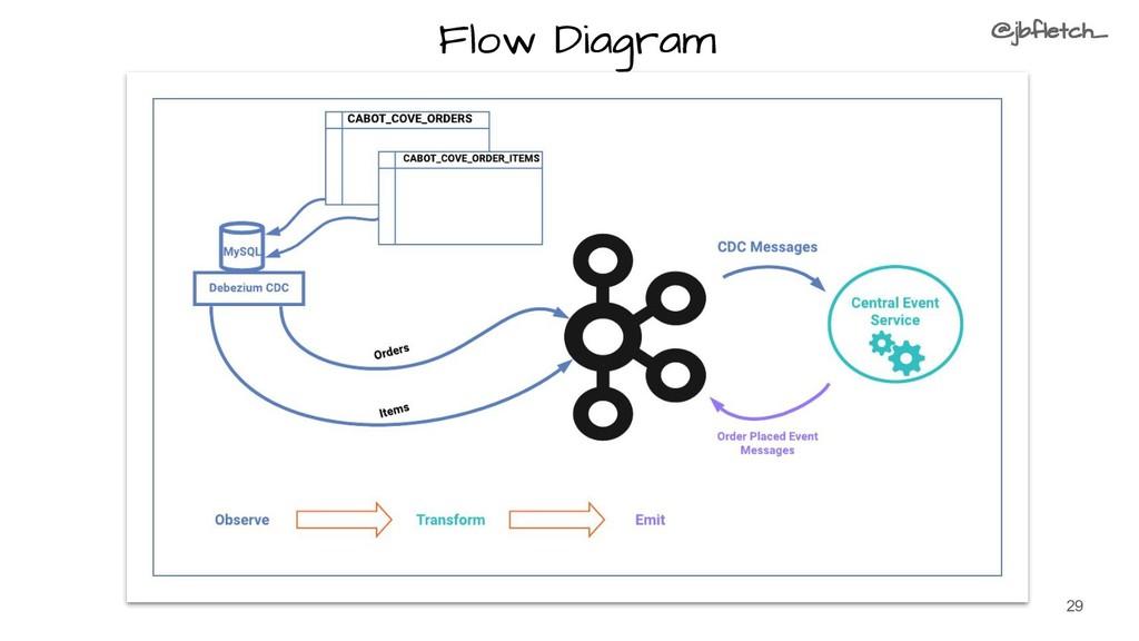 29 Flow Diagram @jbfletch_