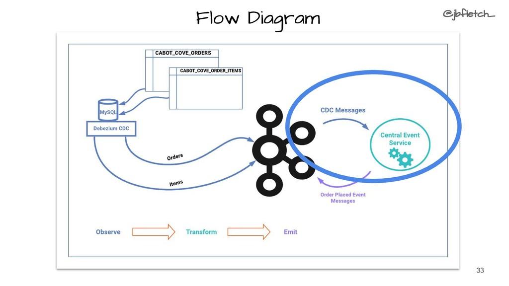 33 Flow Diagram @jbfletch_