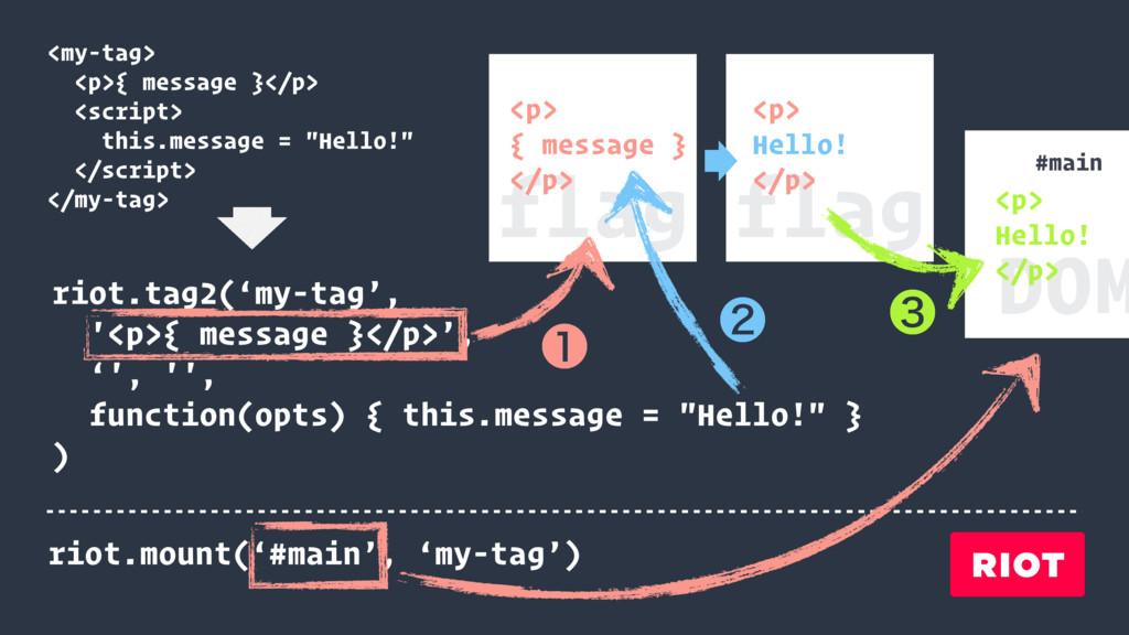 <my-tag> <p>{ message }</p> <script> this.messa...