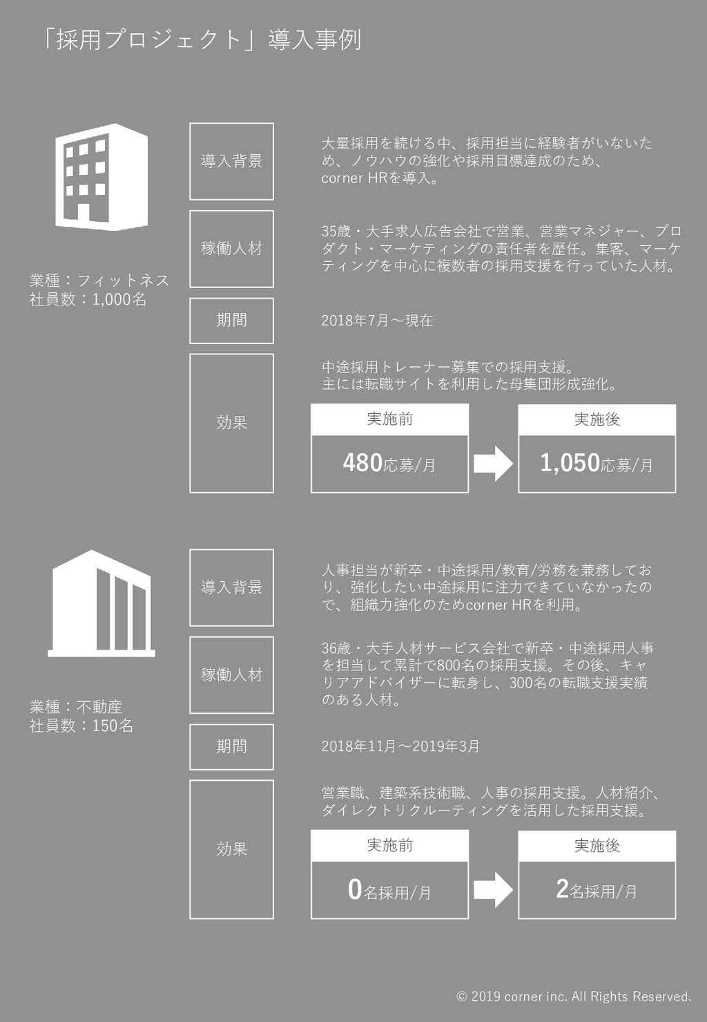 「採用プロジェクト」導入事例 業種:フィットネス 社員数:1,000名 業種:不動産 社員数:...