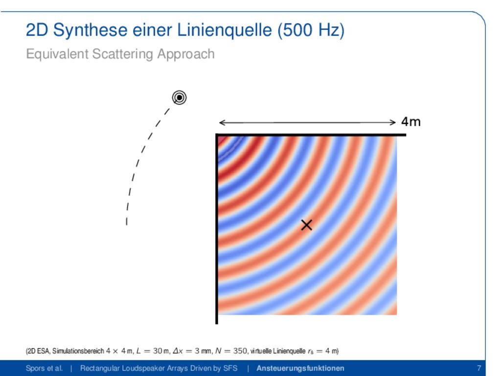 2D Synthese einer Linienquelle (500 Hz) Equival...