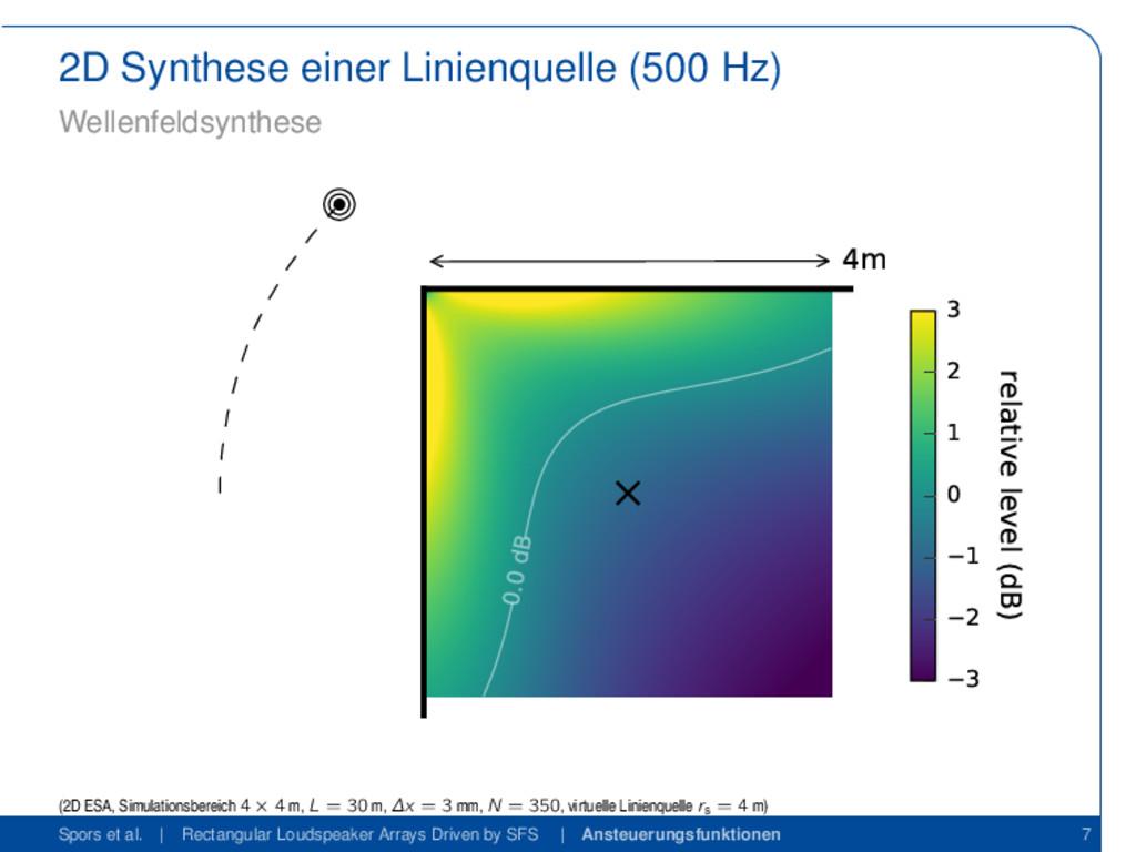 2D Synthese einer Linienquelle (500 Hz) Wellenf...