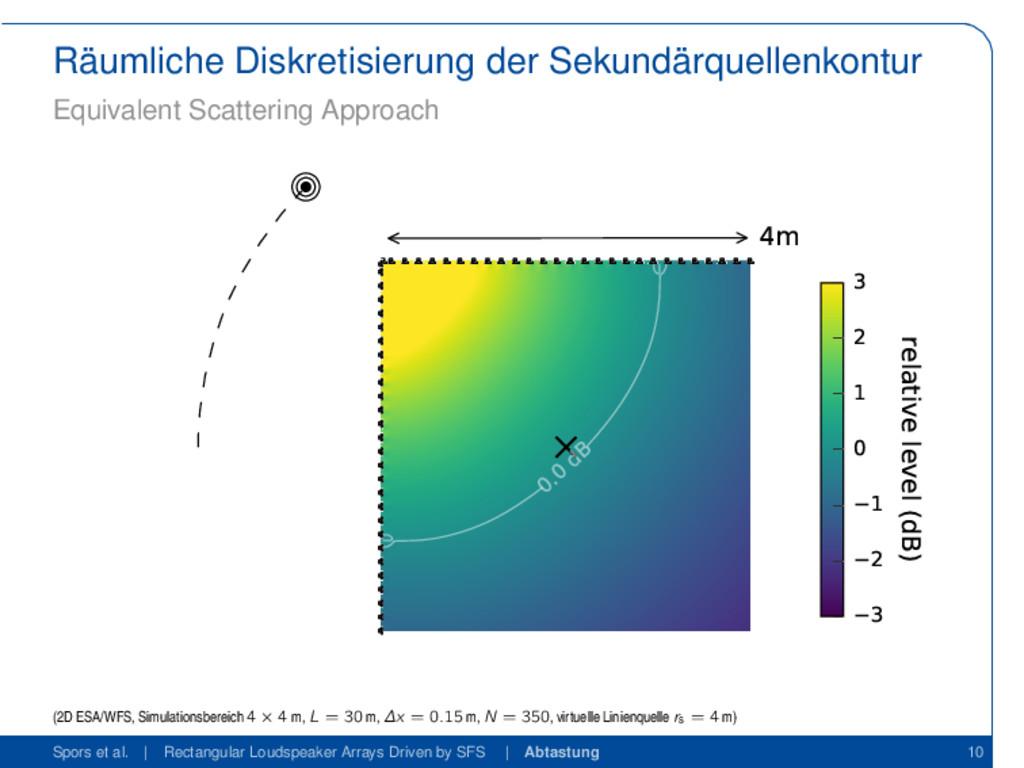 Räumliche Diskretisierung der Sekundärquellenko...