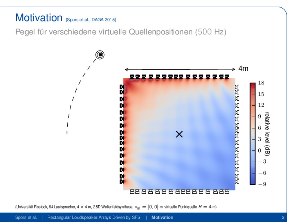 Motivation [Spors et al., DAGA 2015] Pegel für ...