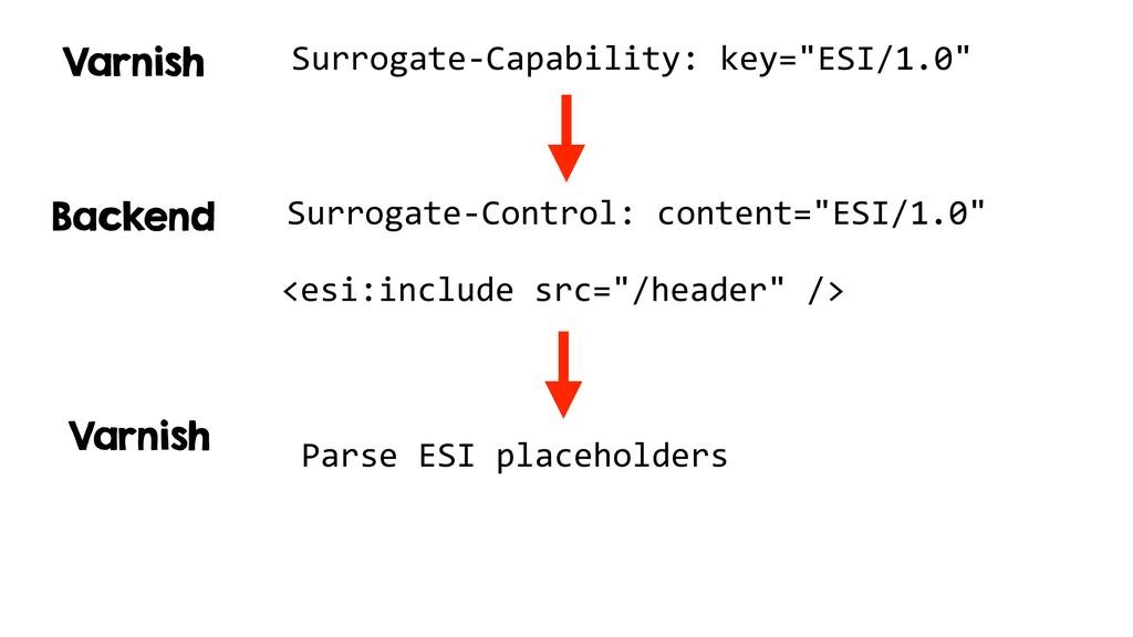 "Surrogate-Capability: key=""ESI/1.0"" Surrogate-C..."