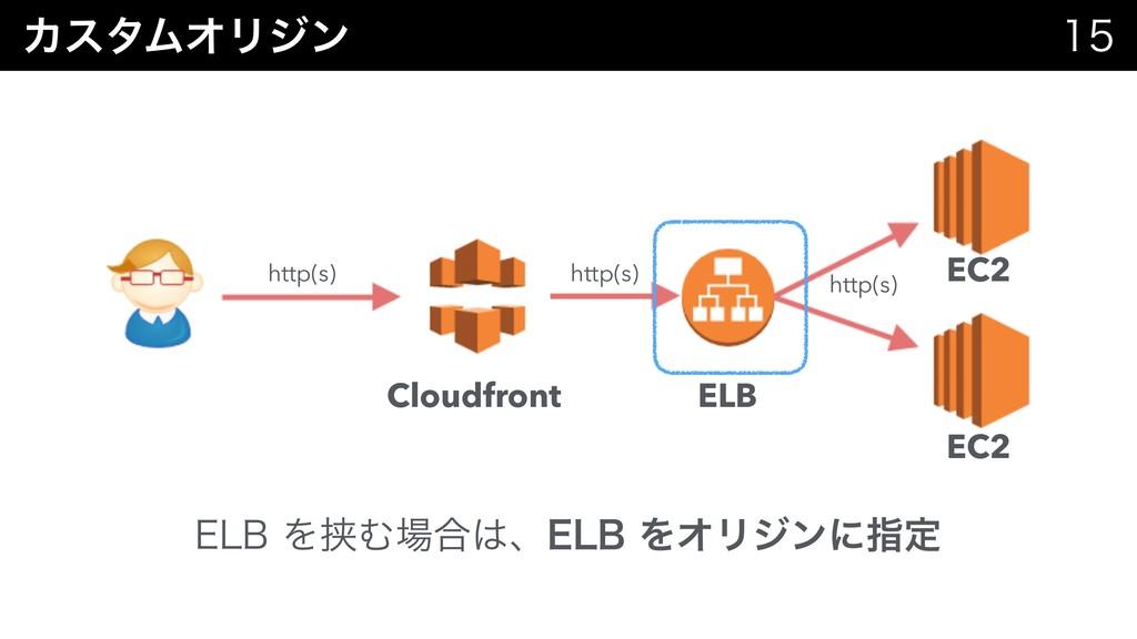 ΧελϜΦϦδϯ   Cloudfront EC2 http(s) http(s) &-...