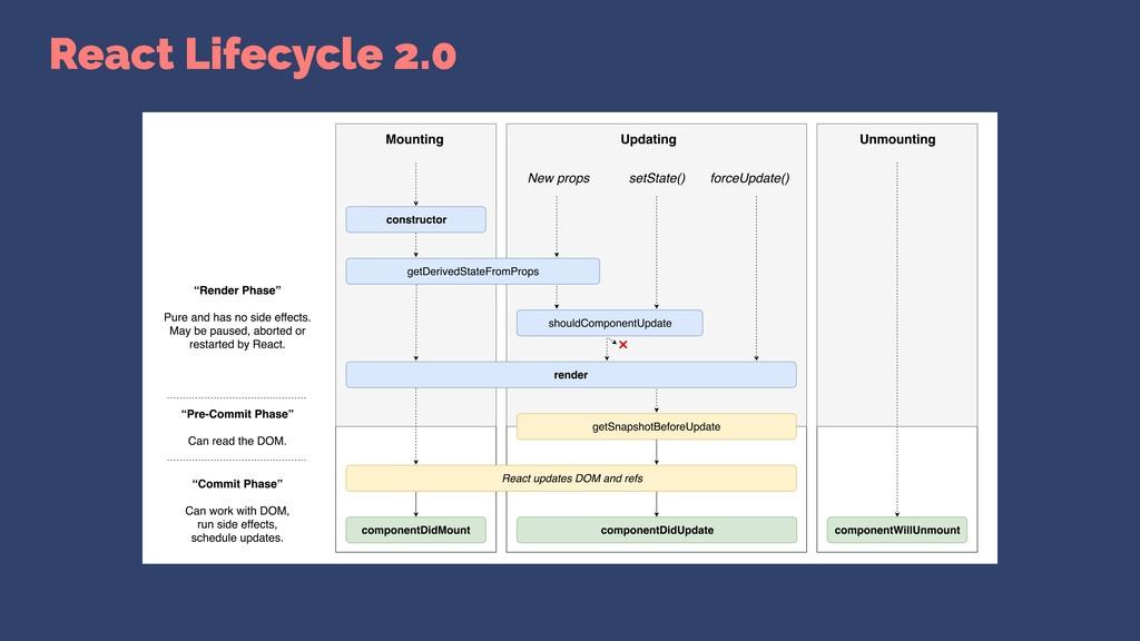 React Lifecycle 2.0