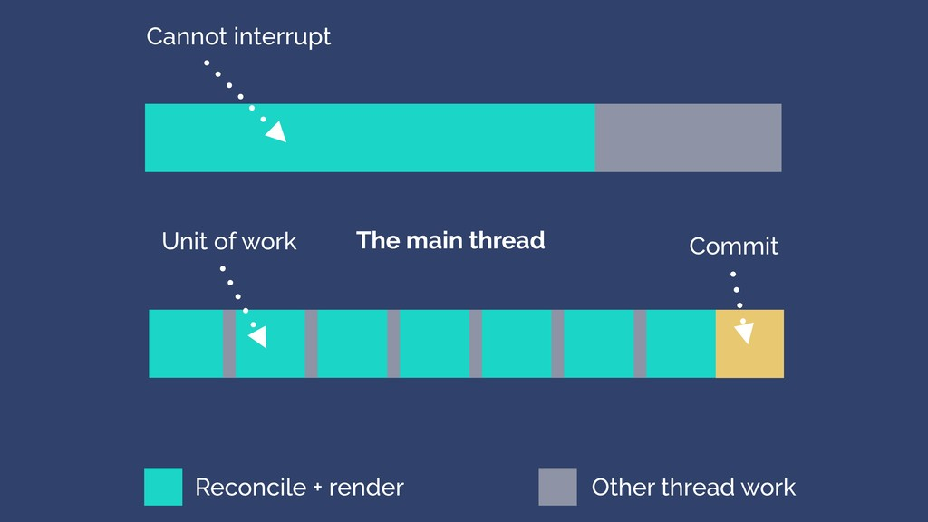 Cannot interrupt The main thread Unit of work O...