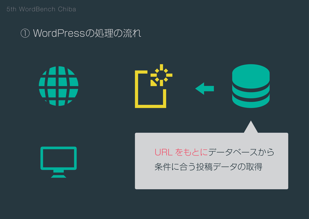 5th WordBench Chiba ᶃ8PSE1SFTTͷॲཧͷྲྀΕ 63- Λͱʹσ...