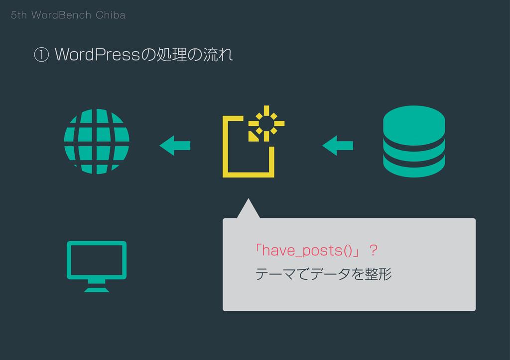 5th WordBench Chiba ᶃ8PSE1SFTTͷॲཧͷྲྀΕ ʮIBWF@QPT...