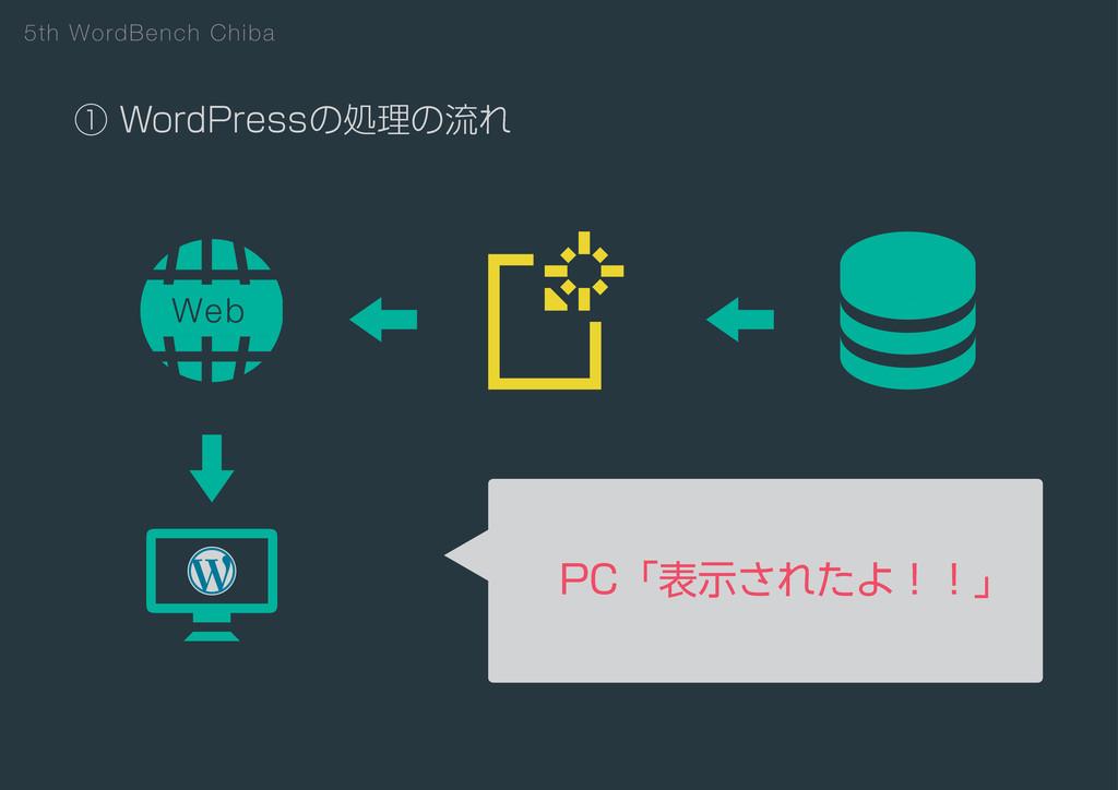 5th WordBench Chiba ᶃ8PSE1SFTTͷॲཧͷྲྀΕ 1$ʮදࣔ͞ΕͨΑ...